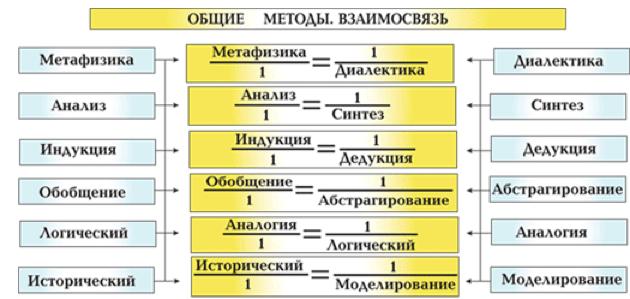 Классификация научных методов