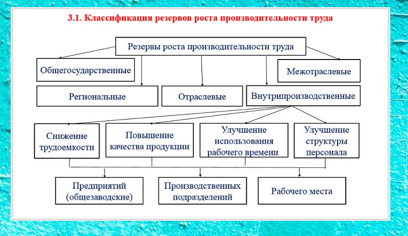 Пример схемы на слайде