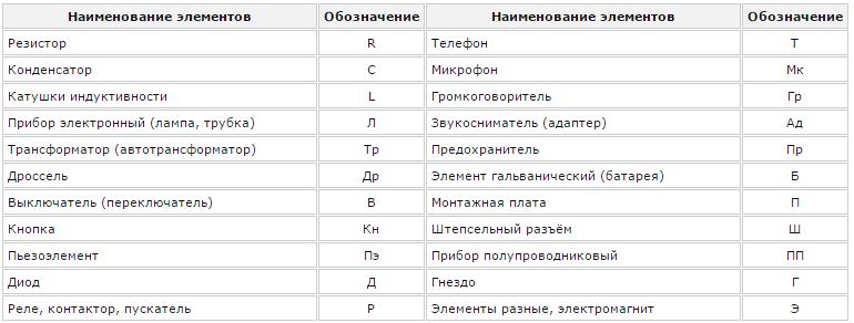 Буквенные обозначения на электрической схеме