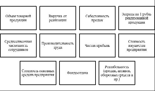 Факторы, определяющие финансовую устойчивость предприятия. Автор24 — интернет-биржа студенческих работ