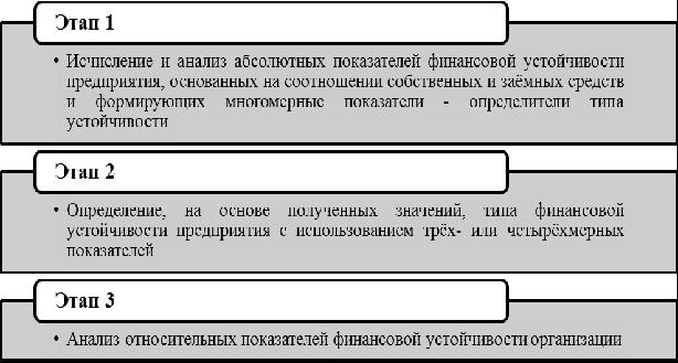 Основные этапы анализа финансовой устойчивости организации. Автор24 — интернет-биржа студенческих работ