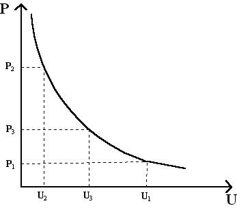 Кривая Филлипса. Автор24 — интернет-биржа студенческих работ