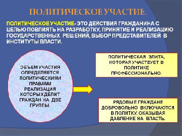 Политическое участие. Автор24 — интернет-биржа студенческих работ
