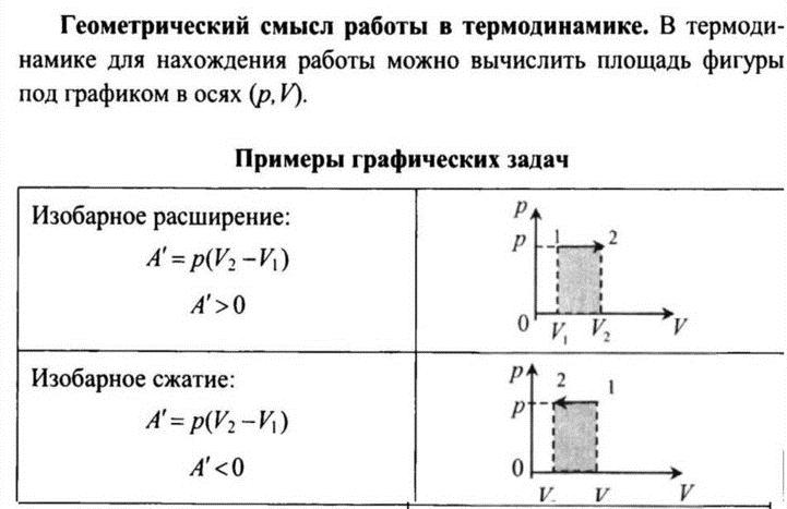 Геометрический смысл термодинамической работы. Автор24 — интернет-биржа студенческих работ