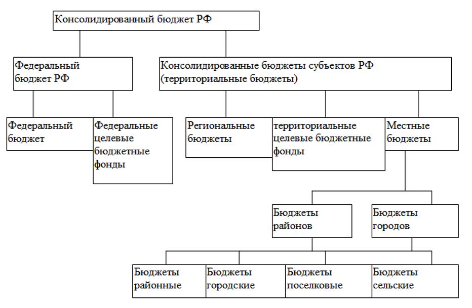 Консолидированный бюджет РФ. Автор24 — интернет-биржа студенческих работ