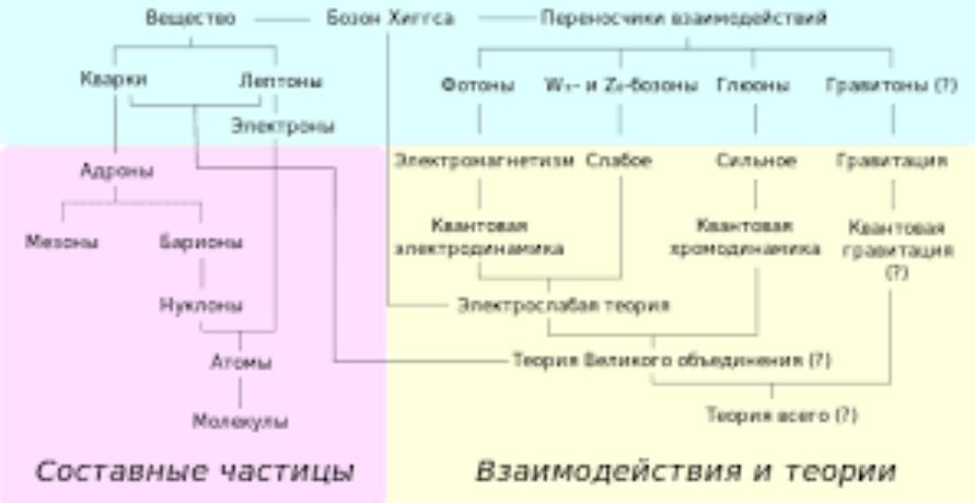 Классификация элементарных частиц. Автор24 — интернет-биржа студенческих работ