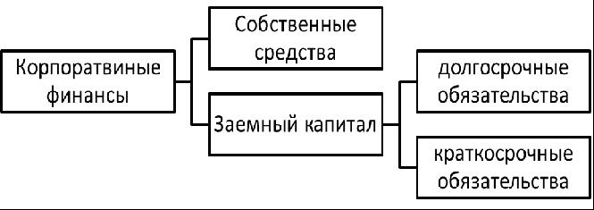 Структура корпоративных финансов. Автор24 — интернет-биржа студенческих работ