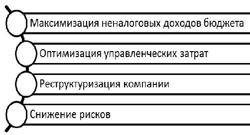 Базовые цели управления пакетами акций государственных корпораций. Автор24 — интернет-биржа студенческих работ