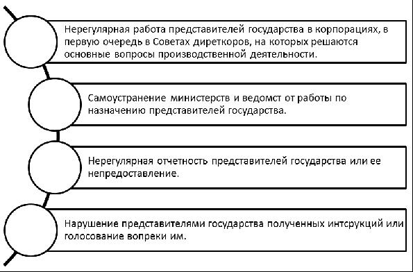 Недостатки корпоративного управления в государственных корпорациях. Автор24 — интернет-биржа студенческих работ
