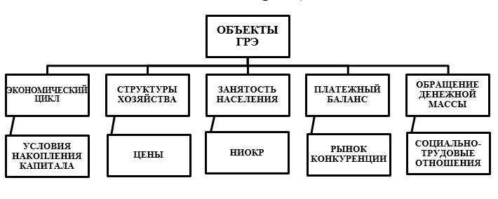 Основные объекты ГРЭ. Автор24 — интернет-биржа студенческих работ