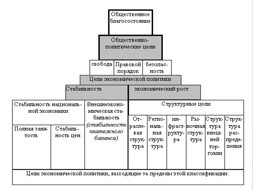Пирамида целей. Автор24 — интернет-биржа студенческих работ