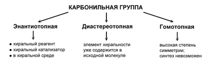Пути осуществления ассиметрического синтеза. Автор24 - интернет-биржа студенческих работ