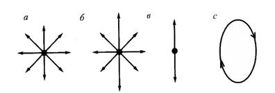 Ориентация светового вектора луча при различной поляризации света. Автор24 - интернет-биржа студенческих работ