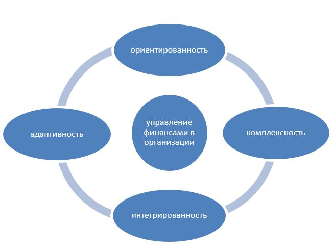 Общие принципы финансового менеджмента. Автор24 — интернет-биржа студенческих работ