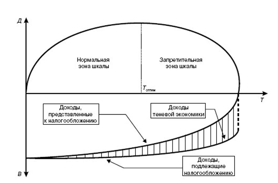 Кривая Лаффера. Автор24 — интернет-биржа студенческих работ