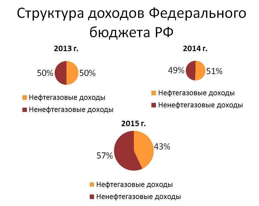 Пример диаграммы в презентации к диплому