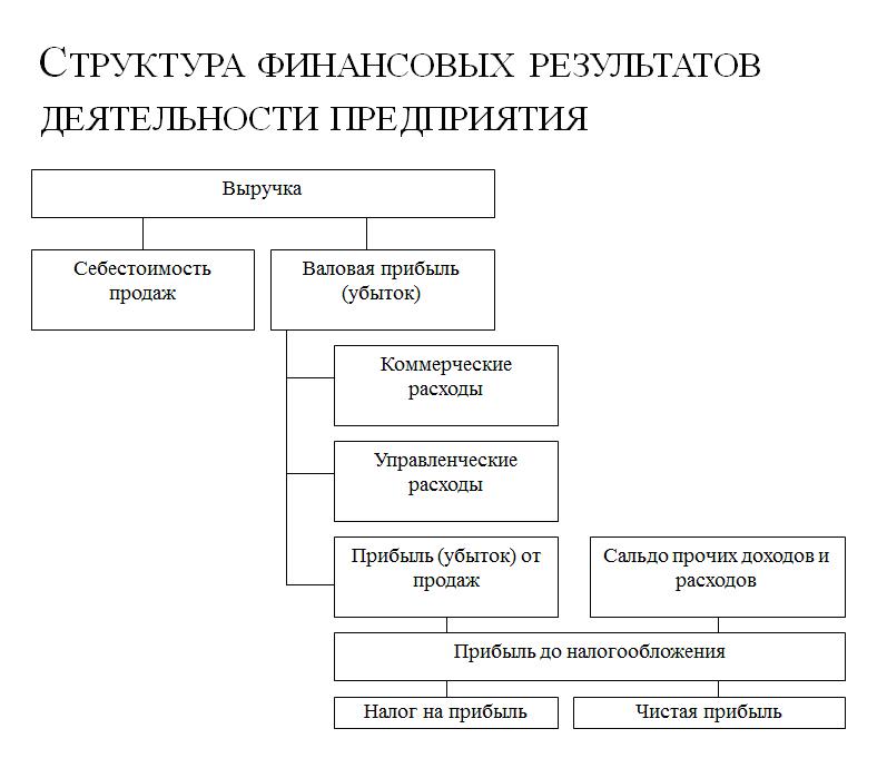 Пример схемы в презентации к диплому