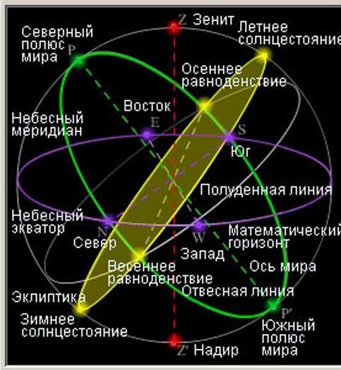 Элементы небесной сферы. Автор24 — интернет-биржа студенческих работ
