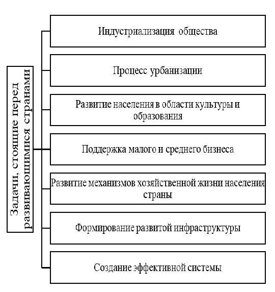 Классификация оборотных активов. Автор24 — интернет-биржа студенческих работ