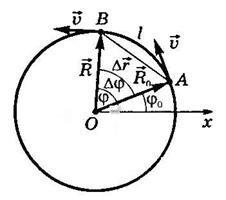 Скорость и перемещение при круговом движении в физике