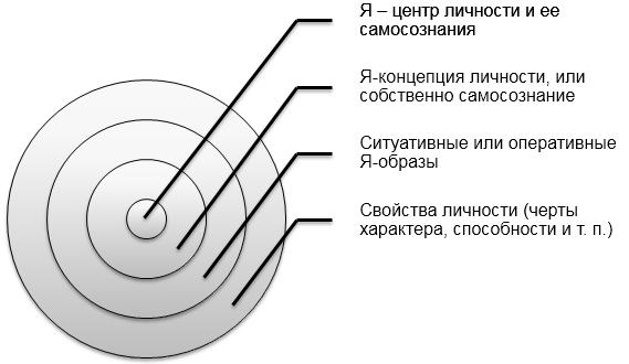 Структура самосознания личности (по А. А. Налчаджяну). Автор24 — интернет-биржа студенческих работ
