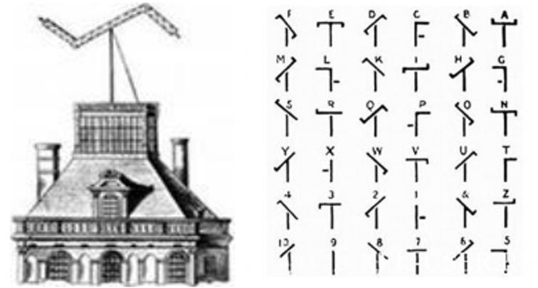 Оптический семафор К Шаппа и его телеграфный алфавит. Автор24 — интернет-биржа студенческих работ