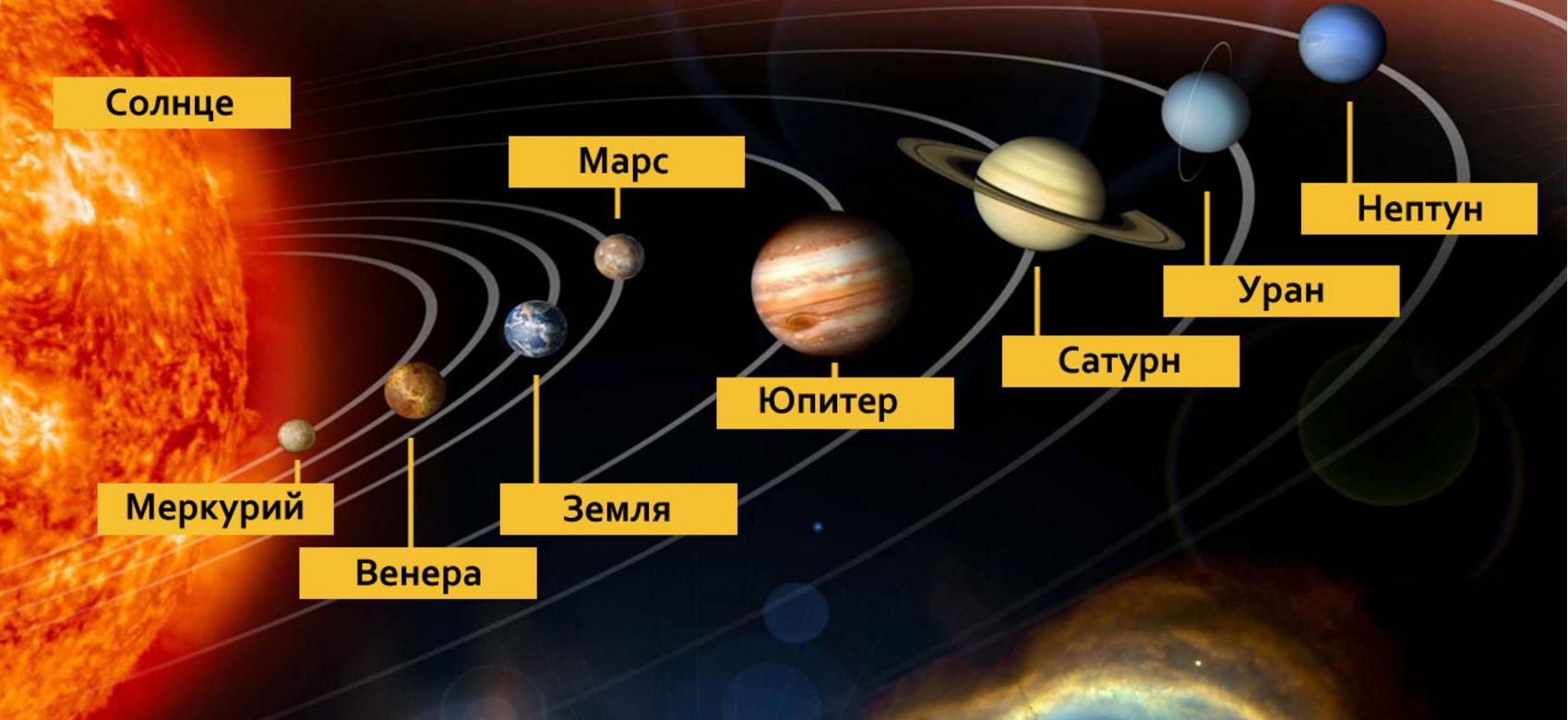 Объекты Солнечной системы. Автор24 — интернет-биржа студенческих работ