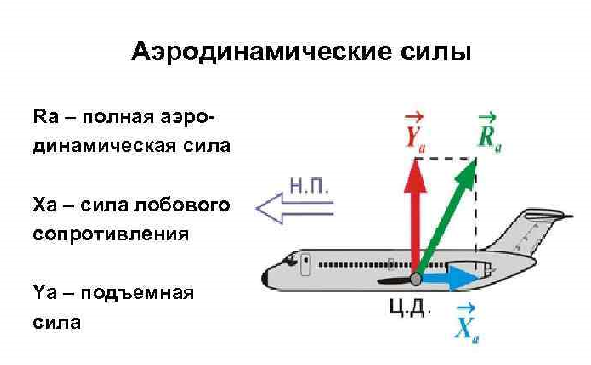 Аэродинамические силы. Автор24 — интернет-биржа студенческих работ