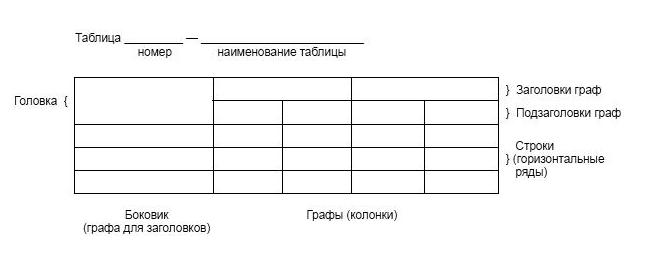 Структура таблицы в ВКР.