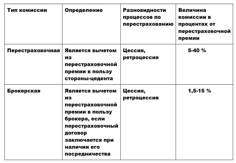 Типы комиссий в перестраховании. Автор24 — интернет-биржа студенческих работ