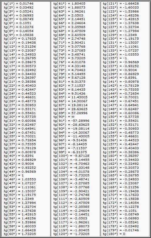 Тангенсы углов — таблица