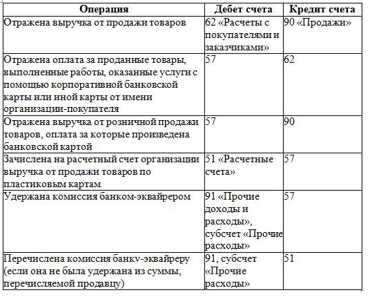 Пример проводки по продаже товаров (услуг) с использованием пластиковой карты. Автор24 — интернет-биржа студенческих работ