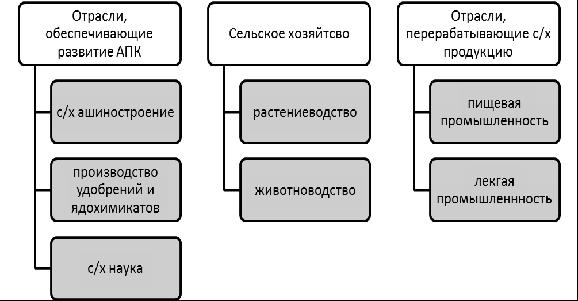 Структура агропромышленного комплекса России. Автор24 — интернет-биржа студенческих работ