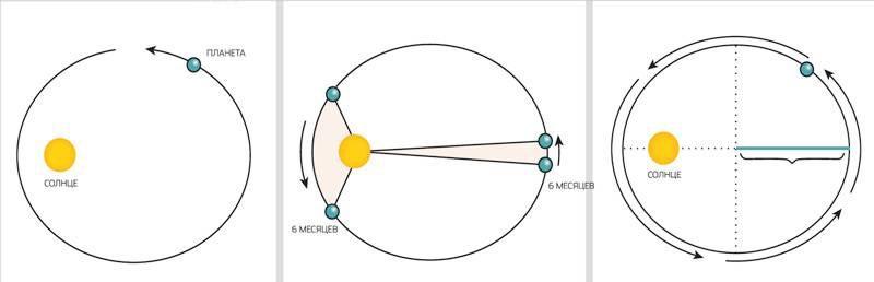 Законы Кеплера (а - первый, б - второй, в – третий). Автор24 — интернет-биржа студенческих работ