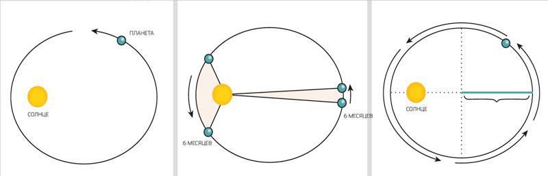 Иллюстрация к законам Кеплера. Автор24 — интернет-биржа студенческих работ