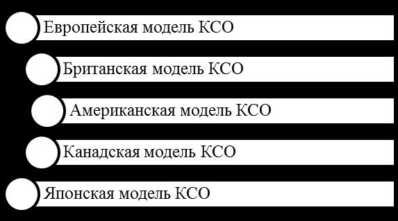 Модели КСО. Автор24 — интернет-биржа студенческих работ