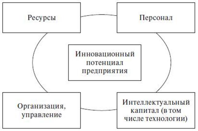 Состав инновационного потенциала субъекта хозяйствования. Автор24 — интернет-биржа студенческих работ