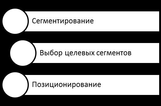 Этапы сегментирования. Автор24 — интернет-биржа студенческих работ