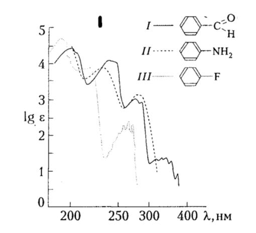 УФ-спектры: бензальдегида (I), анилина (II) и фторбензола (III).  Автор24 — интернет-биржа студенческих работ