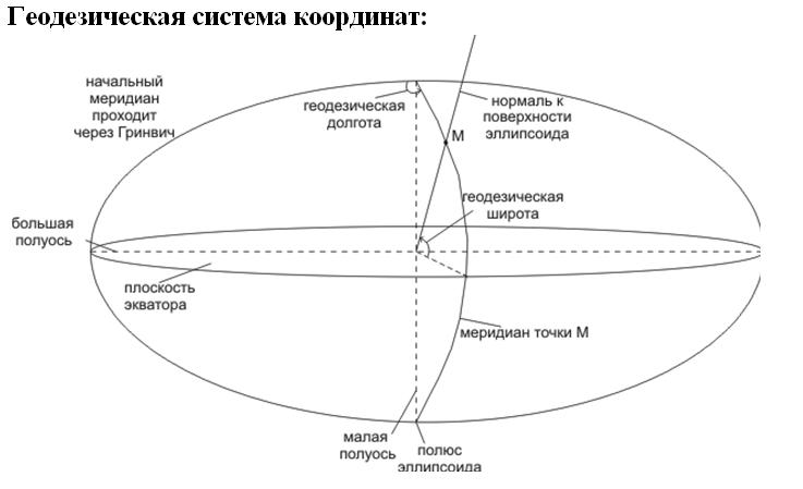 Геодезическая система координат. Автор24 — интернет-биржа студенческих работ