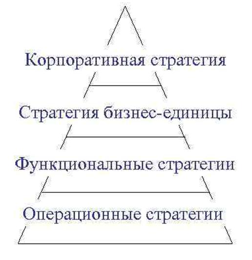 Типология стратегий развития организации. Автор24 — интернет-биржа студенческих работ