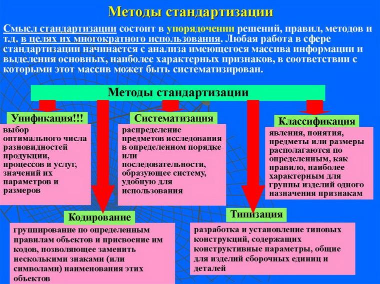 Методы стандартизации. Автор24 — интернет-биржа студенческих работ