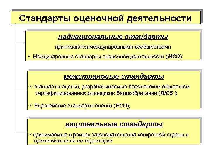Стандарты оценочной деятельности. Автор24 — интернет-биржа студенческих работ