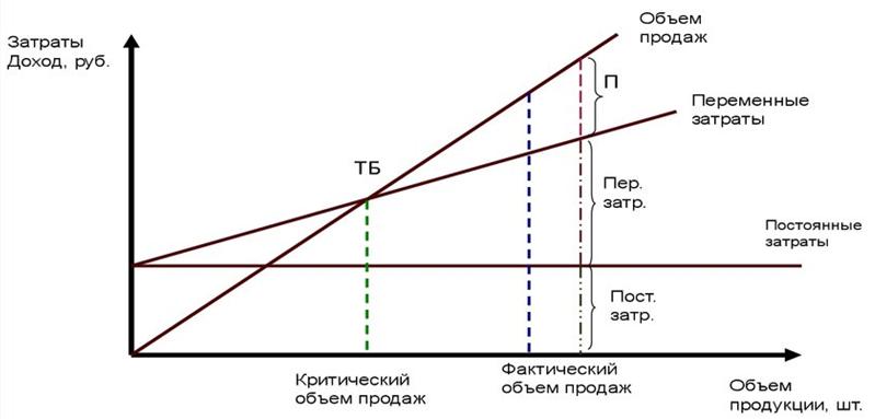Графическое представление точки безубыточности. Автор24 — интернет-биржа студенческих работ
