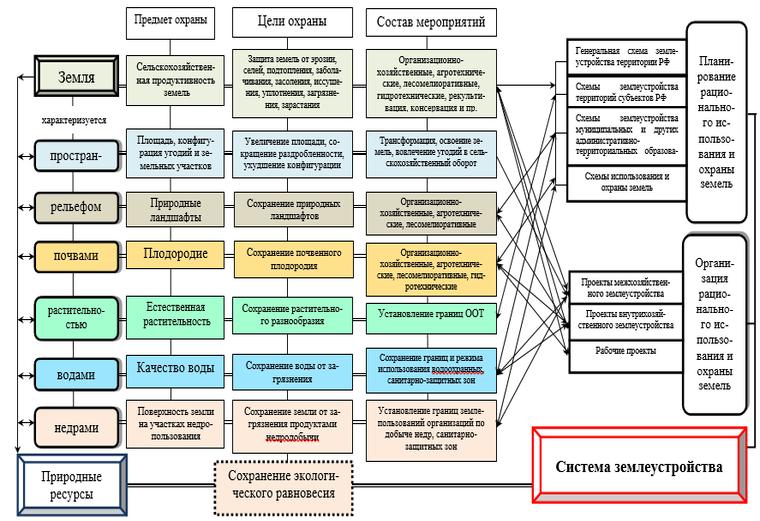 Система землеустройства. Автор24 — интернет-биржа студенческих работ