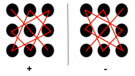 Правило треугольников для вычисления определителя для метода Крамера
