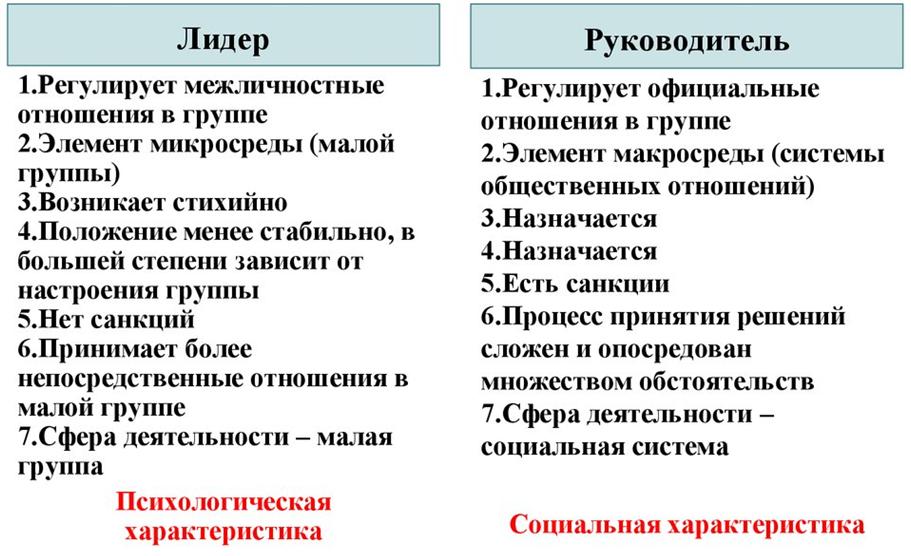 Различия между лидерами и руководителями. Автор24 — интернет-биржа студенческих работ