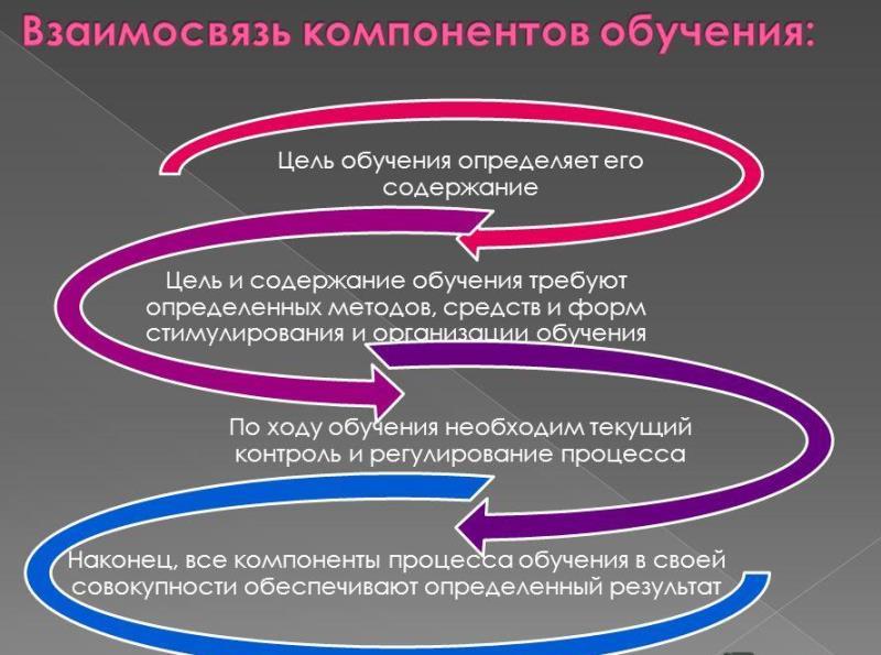 Взаимосвязь компонентов обучения. Автор24 — интернет-биржа студенческих работ