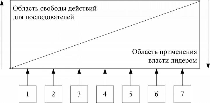 Континуум лидерского поведения Танненбаума–Шмидта. Автор24 — интернет-биржа студенческих работ