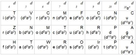 Формальное число d-электронов для переходных металлов в нулевой степени окисления. В скобках приведены истинные электронные конфигурация атомов в основном состоянии.Автор24 — интернет-биржа студенческих работ